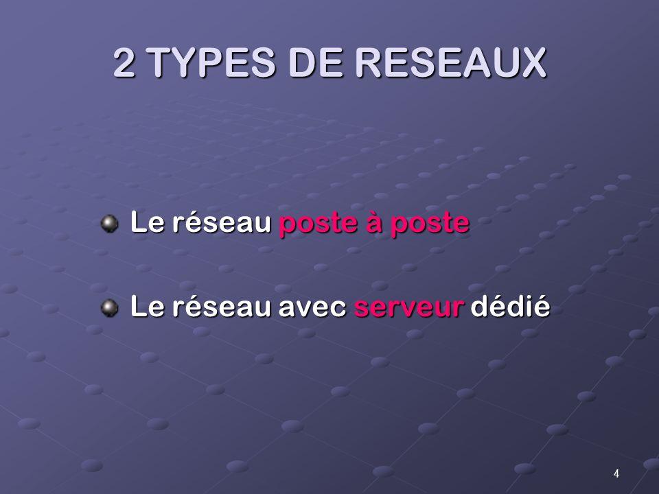2 TYPES DE RESEAUX Le réseau poste à poste