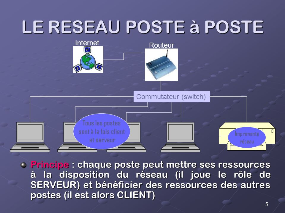 LE RESEAU POSTE à POSTE Commutateur (switch) Tous les postes. sont à la fois client. et serveur.
