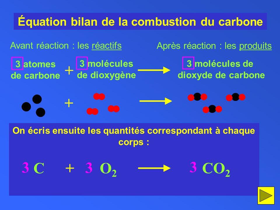 3 3 3 + + C O2 + CO2 Équation bilan de la combustion du carbone
