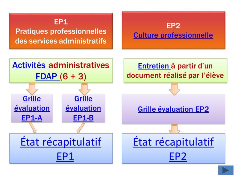État récapitulatif EP1 État récapitulatif EP2