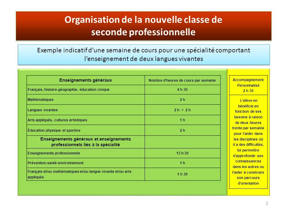 Organisation de la nouvelle classe de seconde professionnelle