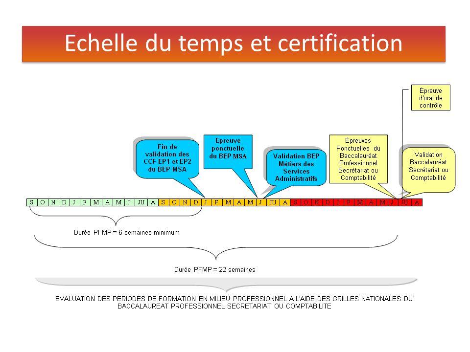 Echelle du temps et certification