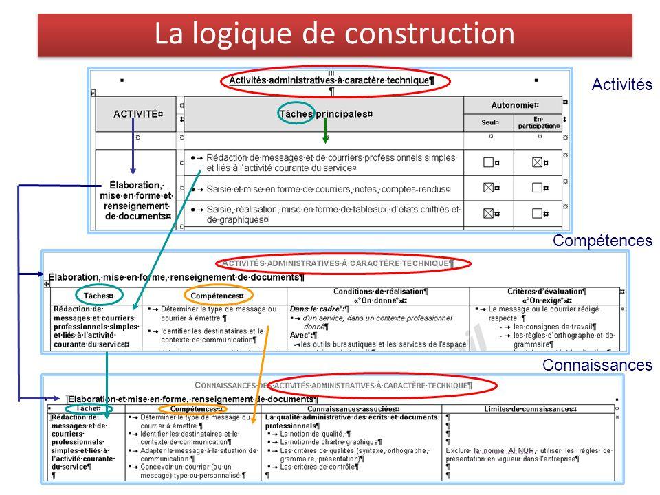 La logique de construction