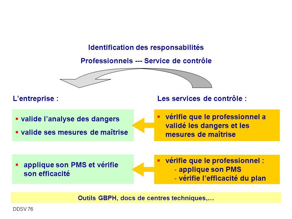 Synthèse Identification des responsabilités
