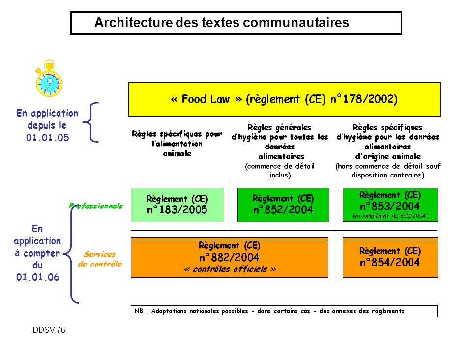 2 - Architecture des textes communautaires