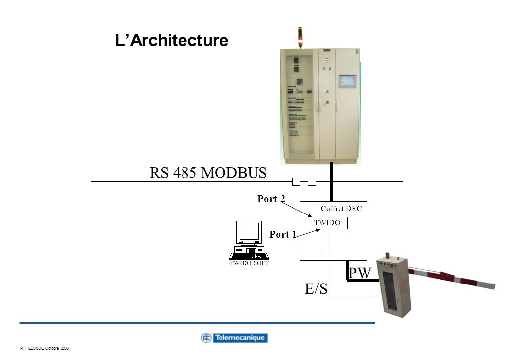 L'Architecture RS 485 MODBUS PW E/S Port 2 Port 1 Coffret DEC TWIDO