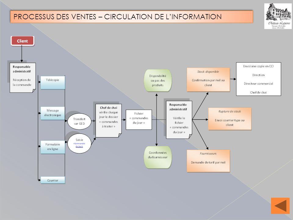PROCESSUS DES VENTES – CIRCULATION DE L'INFORMATION