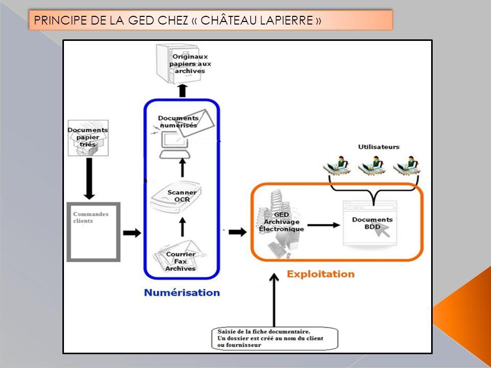 PRINCIPE DE LA GED CHEZ « CHÂTEAU LAPIERRE »