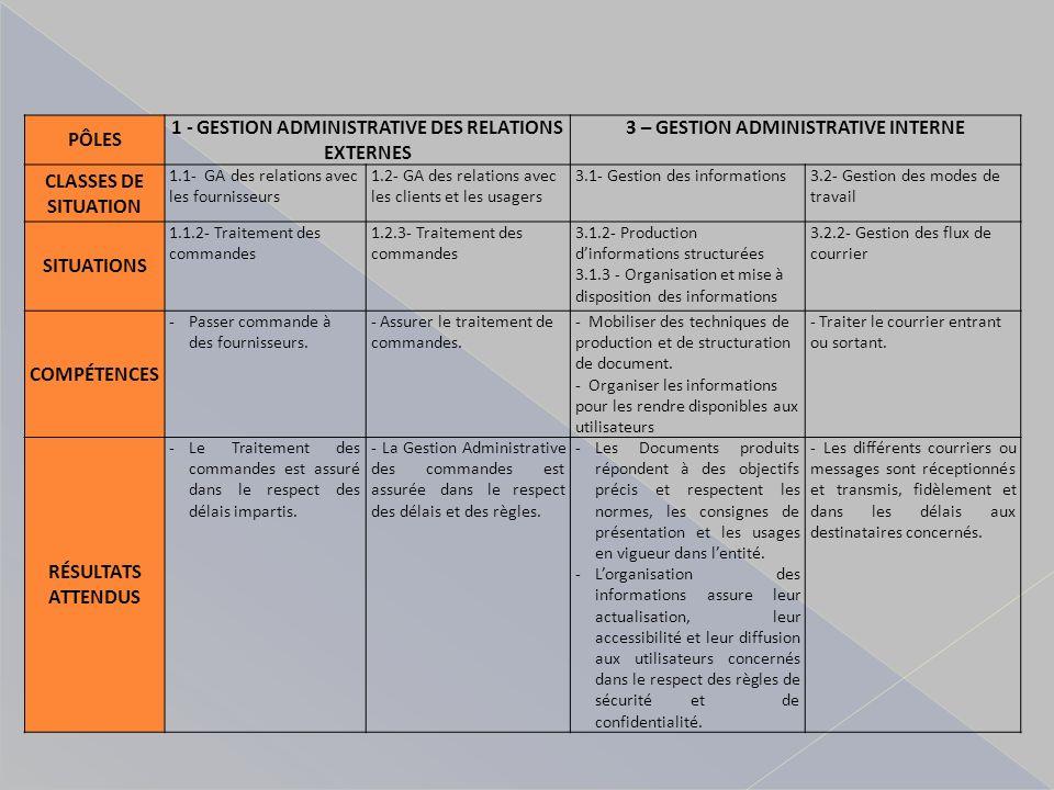 1 - GESTION ADMINISTRATIVE DES RELATIONS EXTERNES