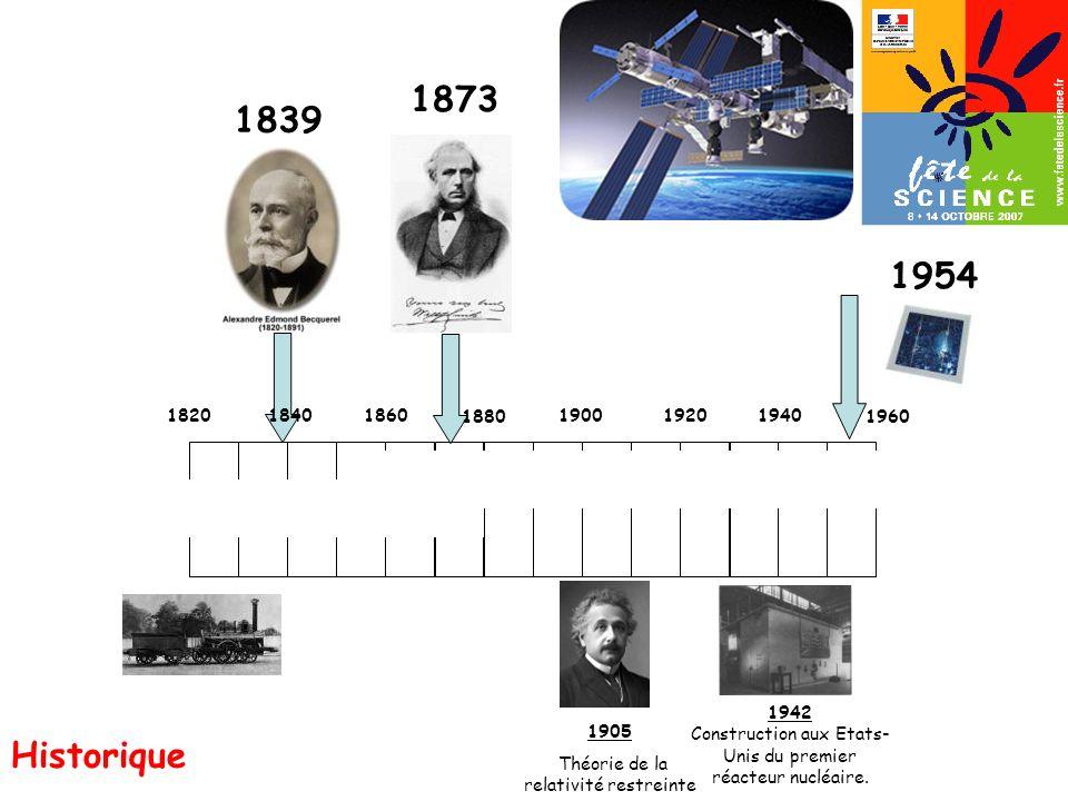 1873 1840. 1839. 1954. 1820. 1860. 1880. 1900. 1920. 1940. 1960. 1905. Théorie de la relativité restreinte.
