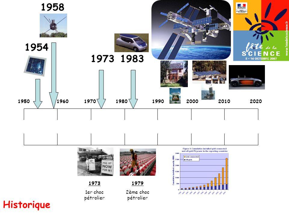 1958 1983. 1954. 1973. 1950. 1960. 1970. 1980. 1990. 2000. 2010. 2020. 1973. 1er choc pétrolier.