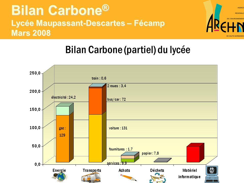 Bilan Carbone (partiel) du lycée