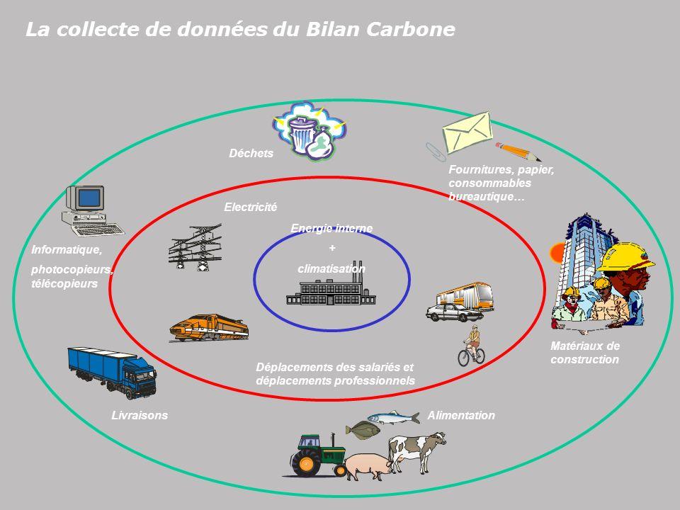 La collecte de données du Bilan Carbone