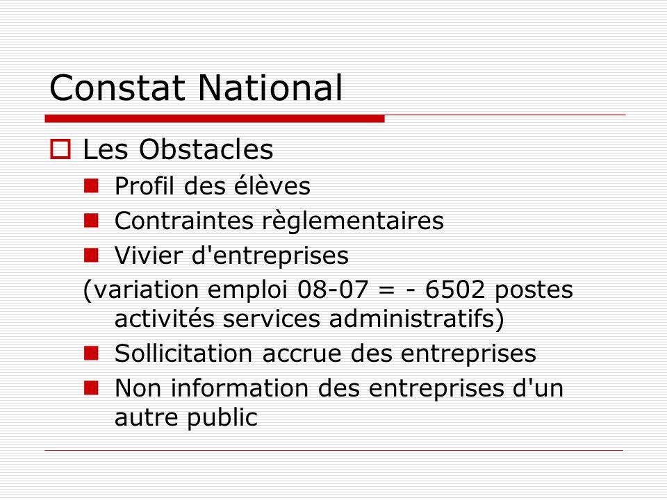 Constat National Les Obstacles Profil des élèves