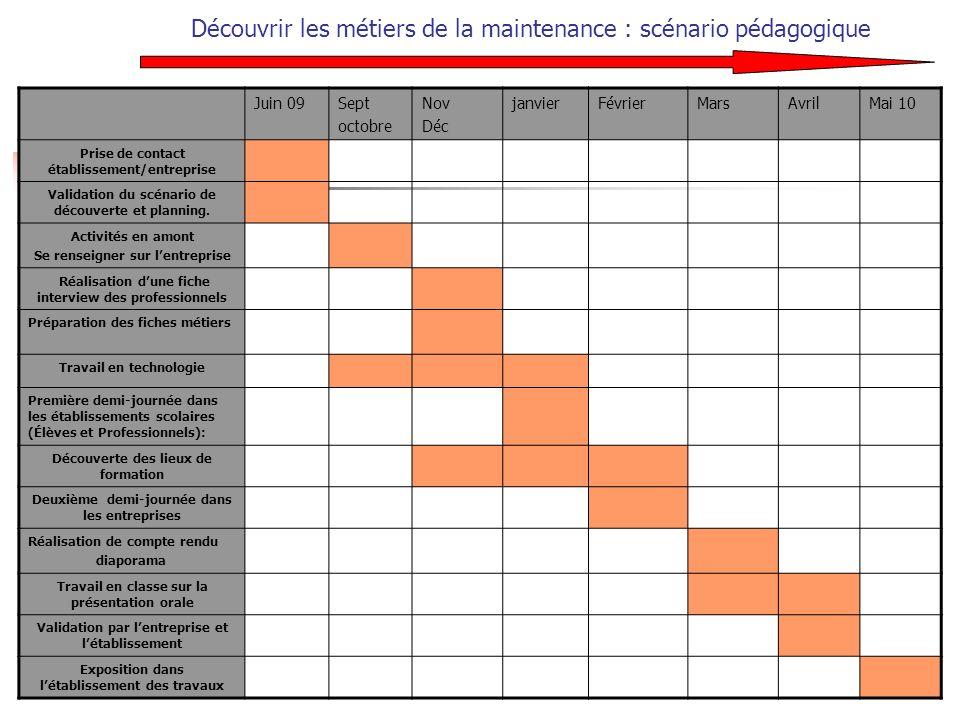 Découvrir les métiers de la maintenance : scénario pédagogique