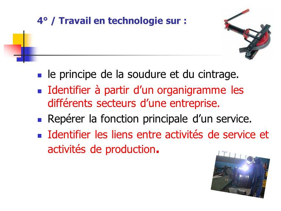 4° / Travail en technologie sur :