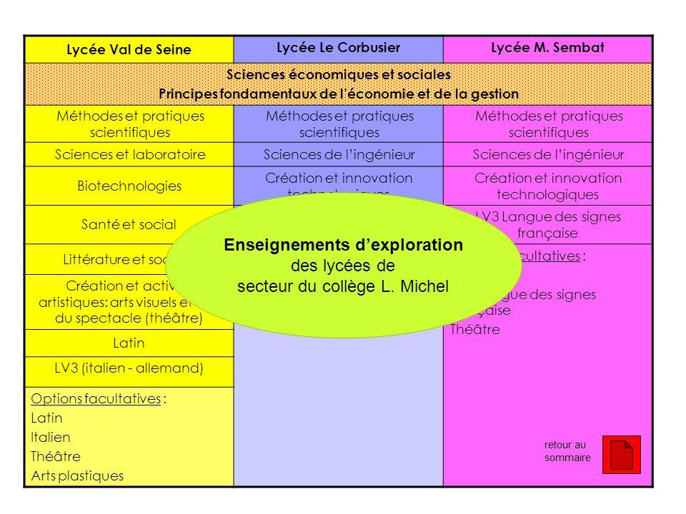 Enseignements d'exploration des lycées de secteur du collège L. Michel