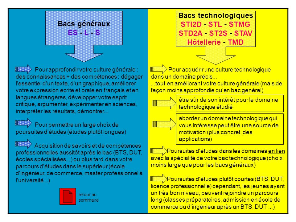 Bacs technologiques Bacs généraux STI2D - STL - STMG ES - L - S