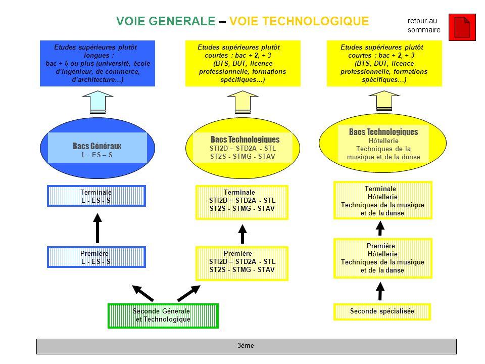 VOIE GENERALE – VOIE TECHNOLOGIQUE