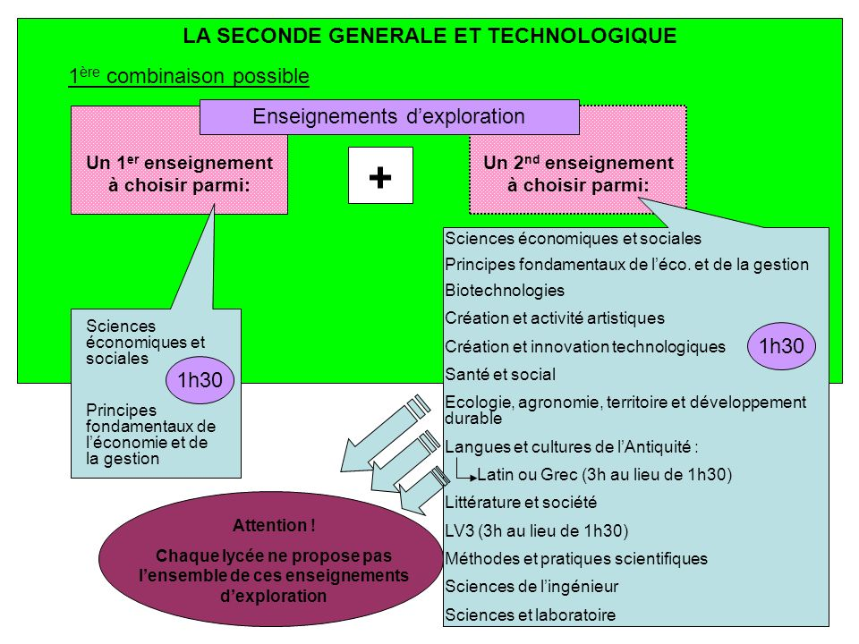 + LA SECONDE GENERALE ET TECHNOLOGIQUE 1ère combinaison possible
