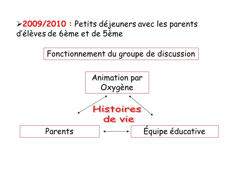 Fonctionnement du groupe de discussion