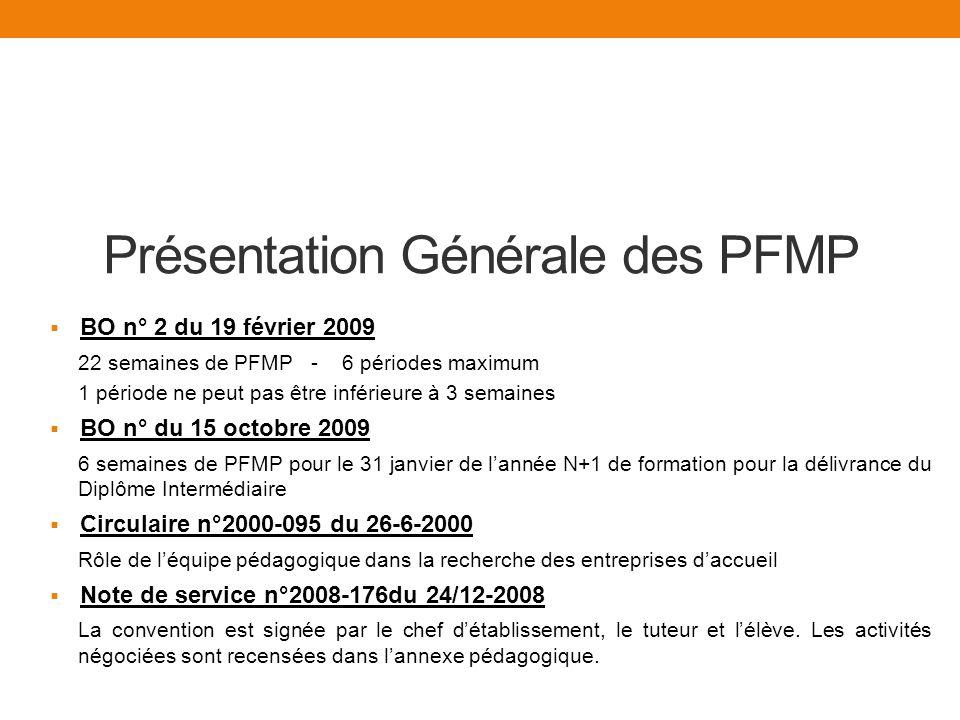 Présentation Générale des PFMP