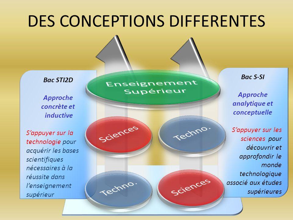 Approche analytique et conceptuelle