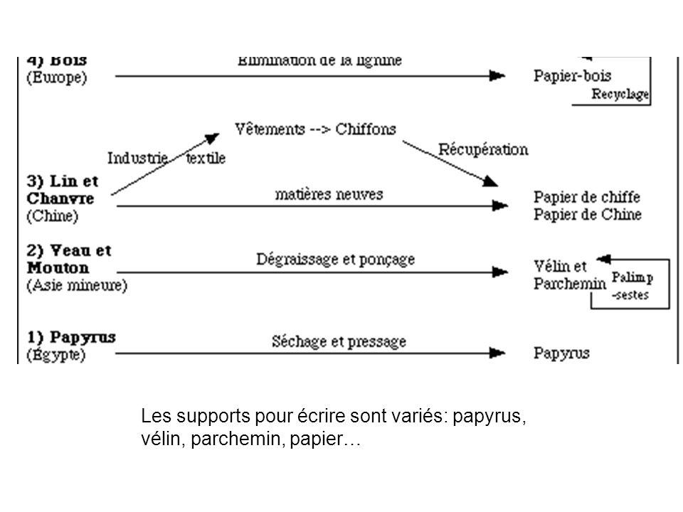Les supports pour écrire sont variés: papyrus, vélin, parchemin, papier…