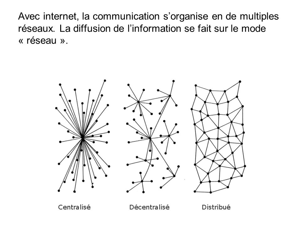 Avec internet, la communication s'organise en de multiples réseaux