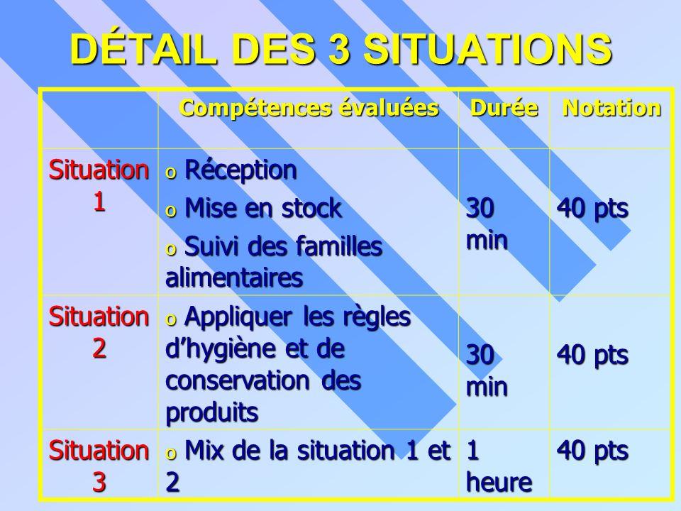DÉTAIL DES 3 SITUATIONS Situation 1 Réception Mise en stock