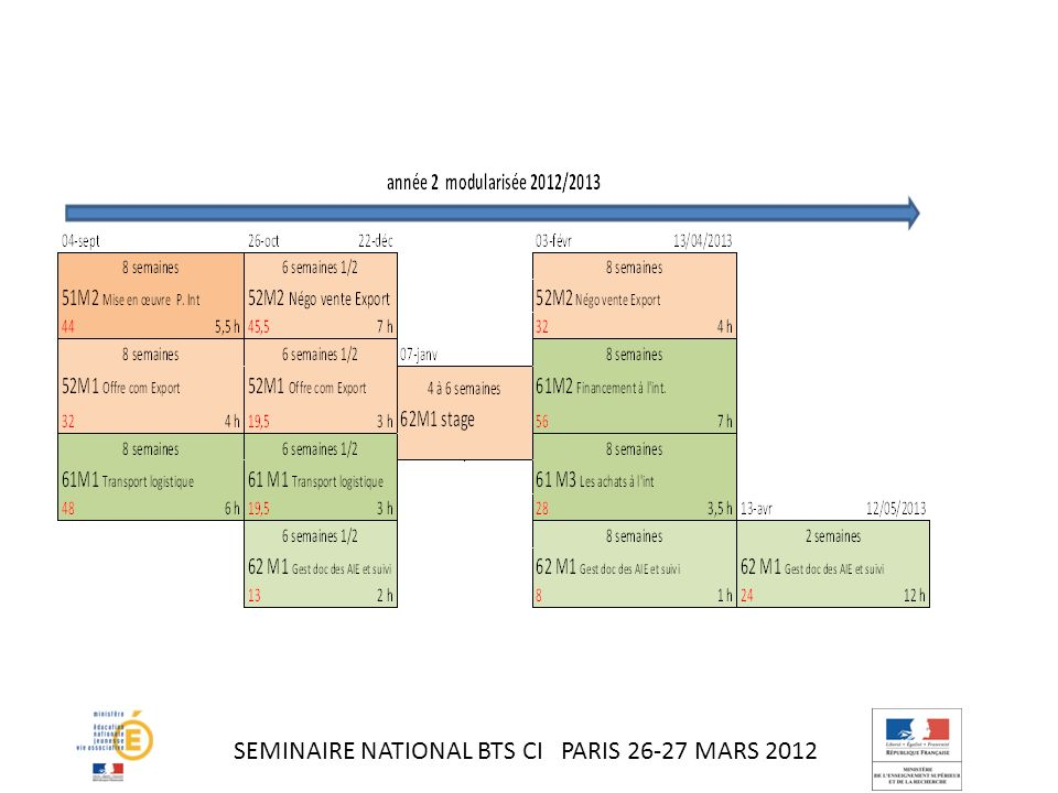 SEMINAIRE NATIONAL BTS CI PARIS 26-27 MARS 2012