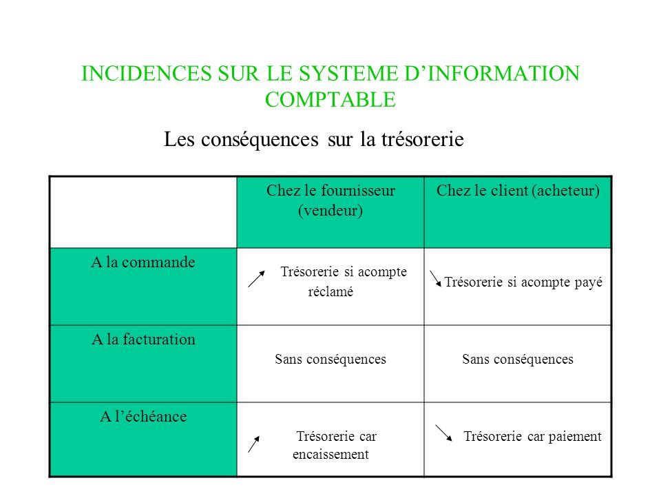 INCIDENCES SUR LE SYSTEME D'INFORMATION COMPTABLE