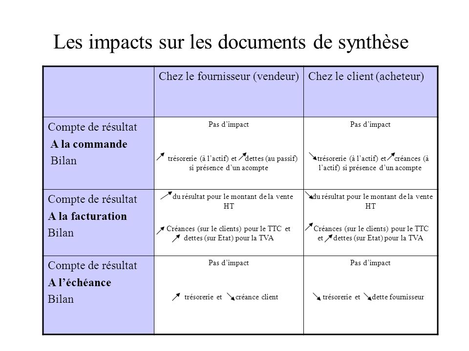 Les impacts sur les documents de synthèse
