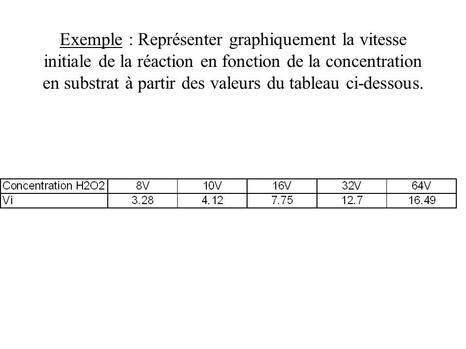 Exemple : Représenter graphiquement la vitesse initiale de la réaction en fonction de la concentration en substrat à partir des valeurs du tableau ci-dessous.