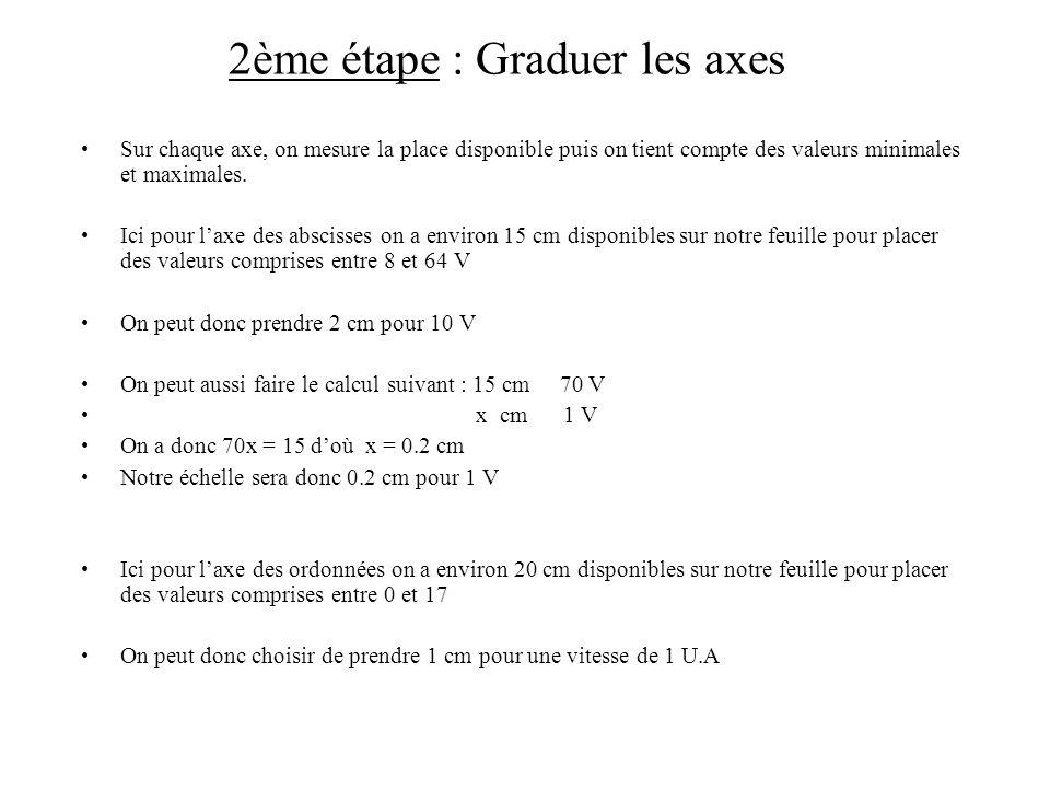 2ème étape : Graduer les axes