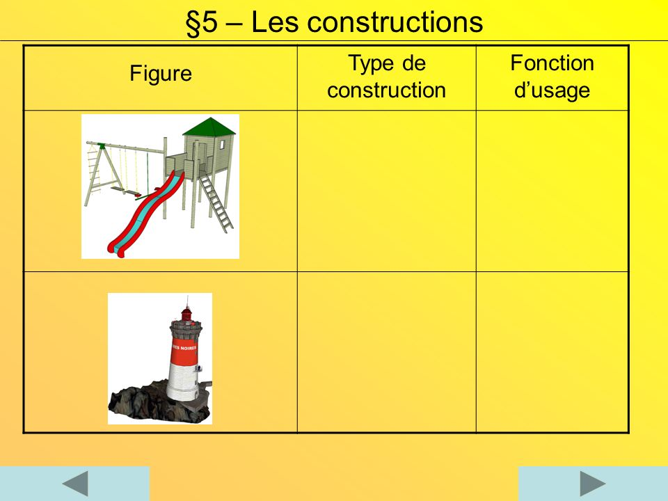 §5 – Les constructions Figure Type de construction Fonction d'usage