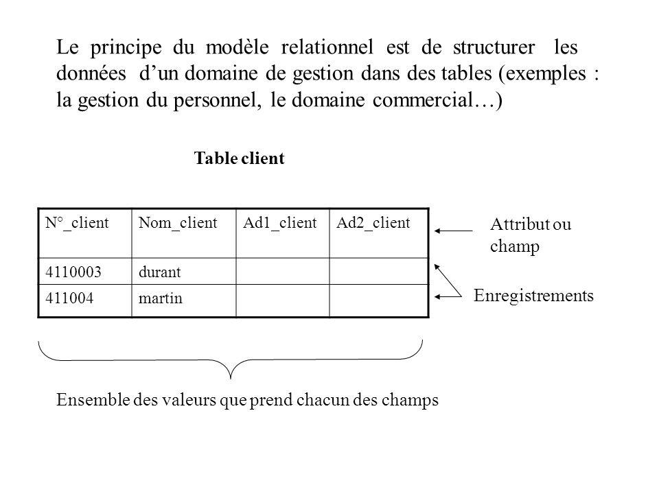 Le principe du modèle relationnel est de structurer les données d'un domaine de gestion dans des tables (exemples : la gestion du personnel, le domaine commercial…)