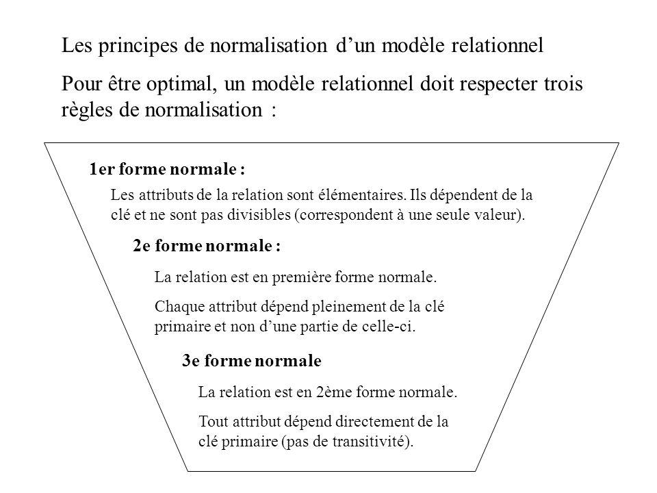 Les principes de normalisation d'un modèle relationnel
