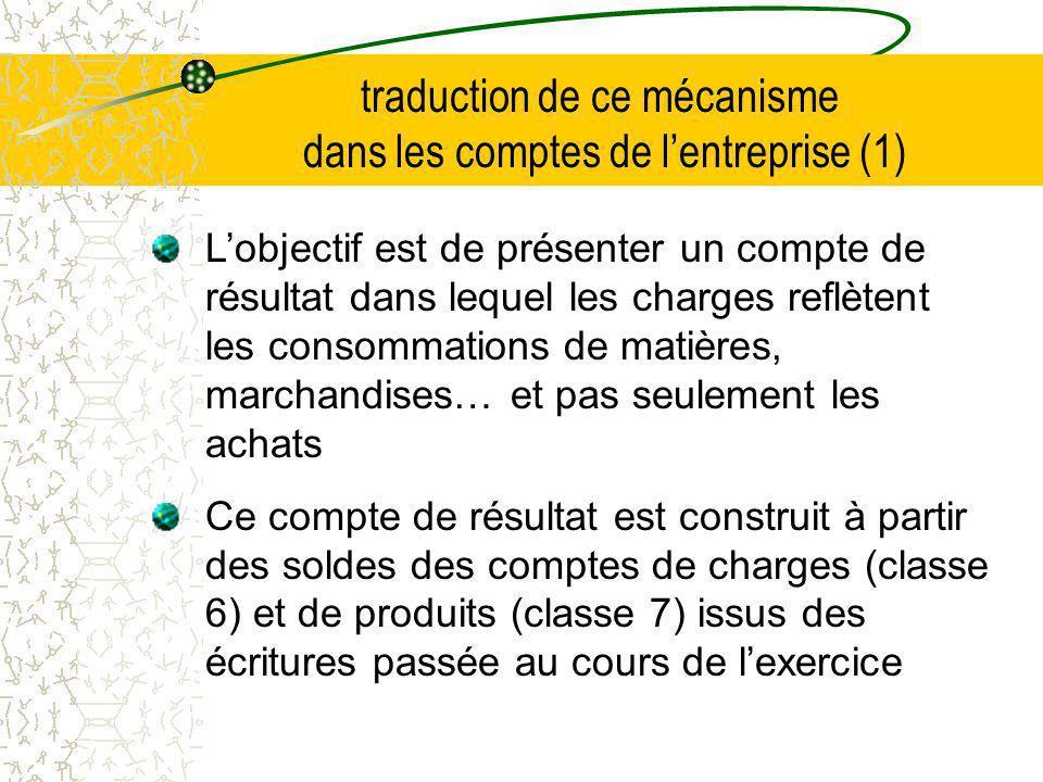 traduction de ce mécanisme dans les comptes de l'entreprise (1)