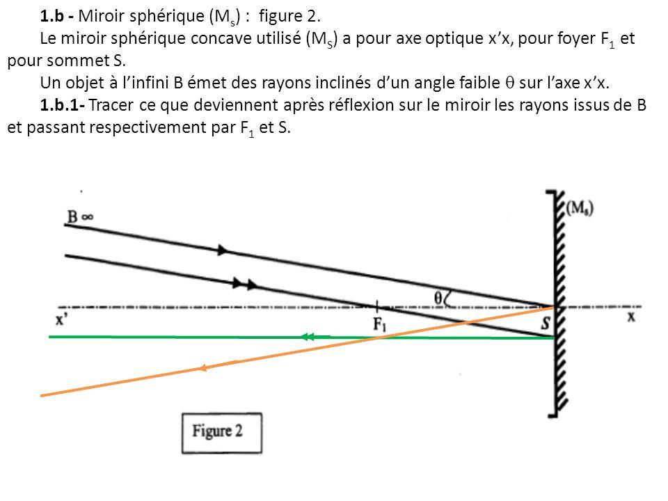 1.b - Miroir sphérique (Ms) : figure 2.