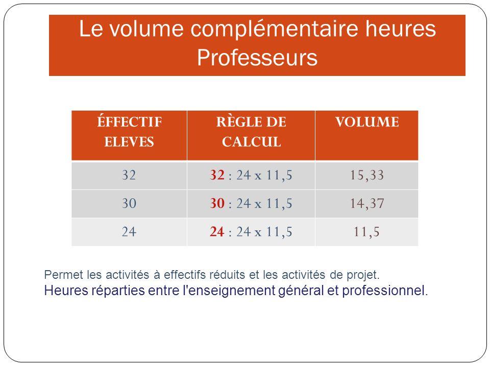 Le volume complémentaire heures Professeurs