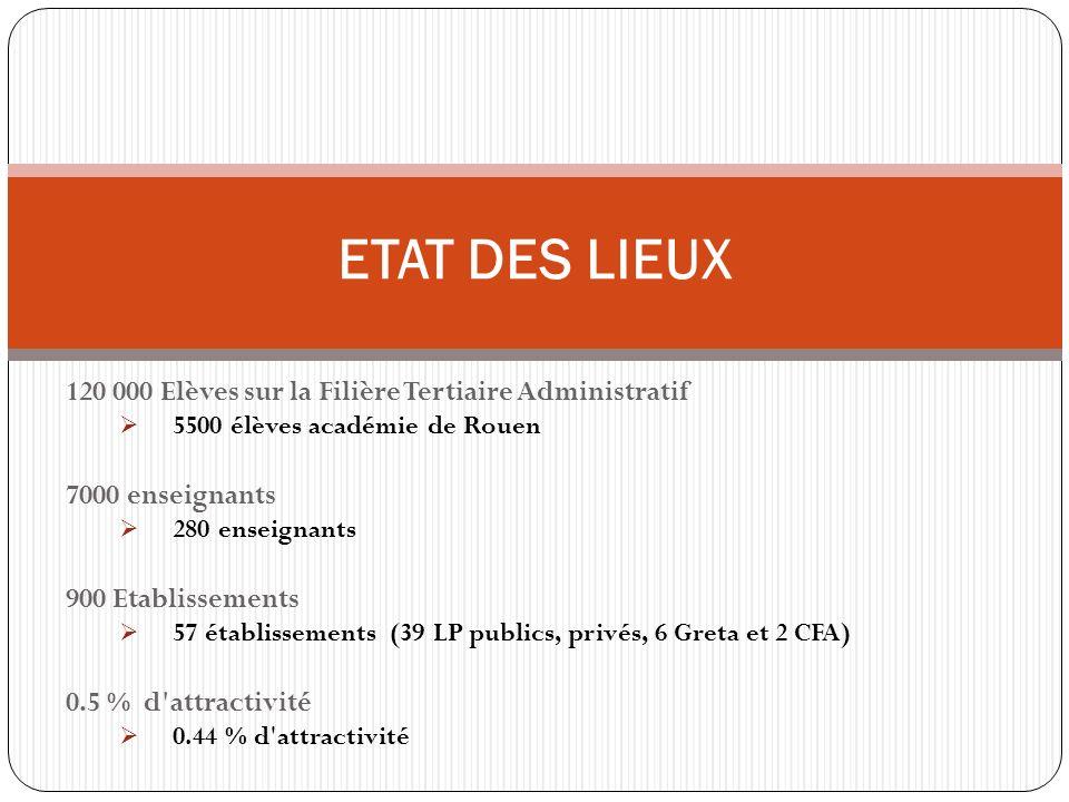 ETAT DES LIEUX 120 000 Elèves sur la Filière Tertiaire Administratif