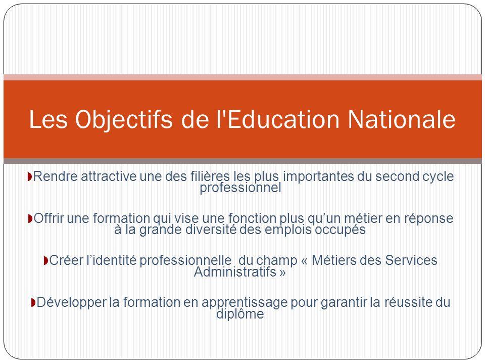 Les Objectifs de l Education Nationale