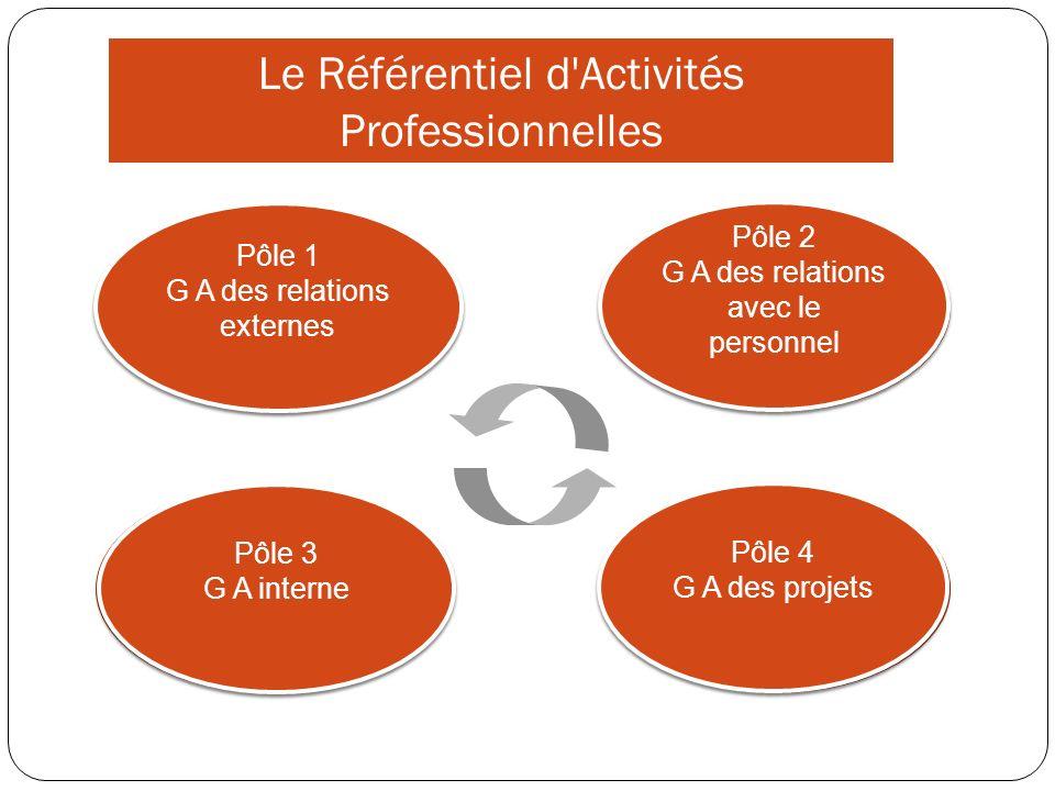 Le Référentiel d Activités Professionnelles
