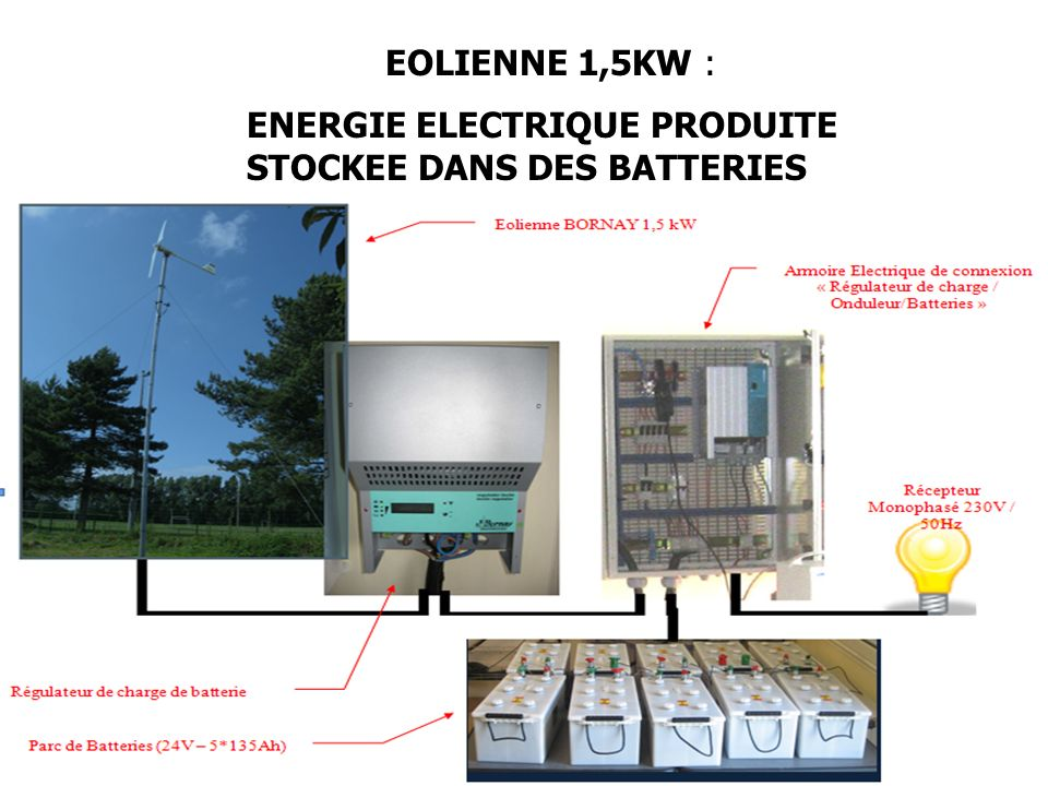 EOLIENNE 1,5KW : ENERGIE ELECTRIQUE PRODUITE STOCKEE DANS DES BATTERIES