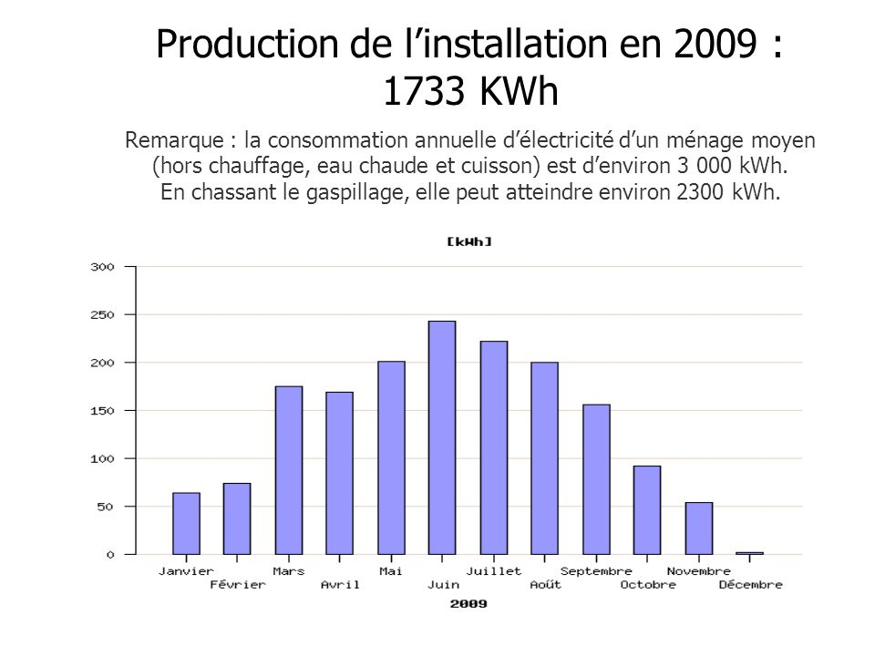 Production de l'installation en 2009 : 1733 KWh