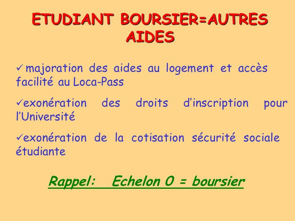 ETUDIANT BOURSIER=AUTRES AIDES