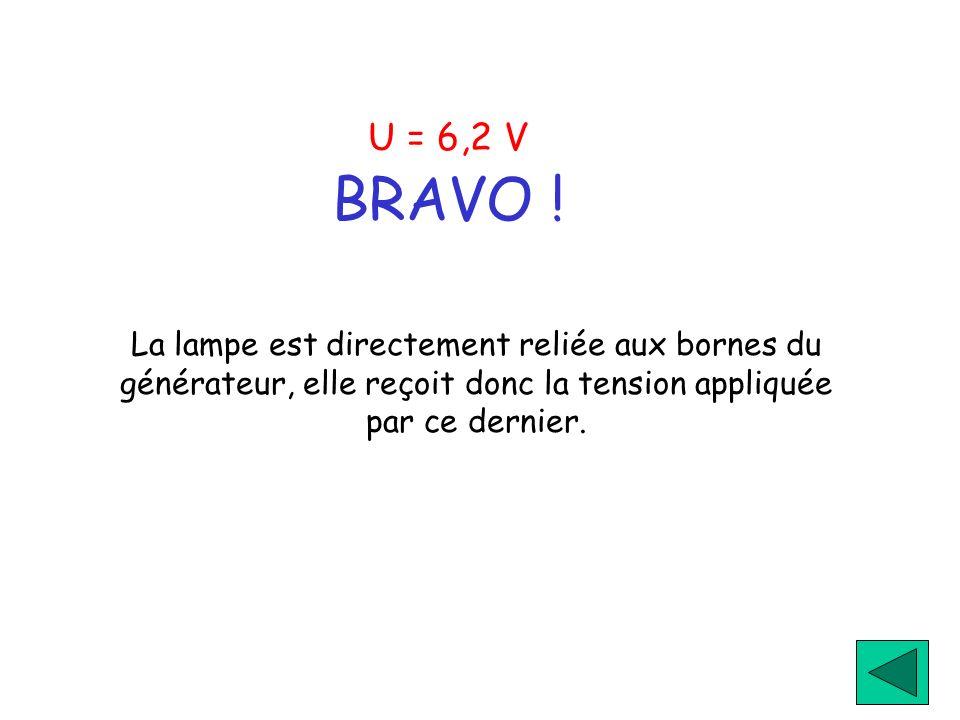 U = 6,2 V BRAVO !La lampe est directement reliée aux bornes du générateur, elle reçoit donc la tension appliquée par ce dernier.