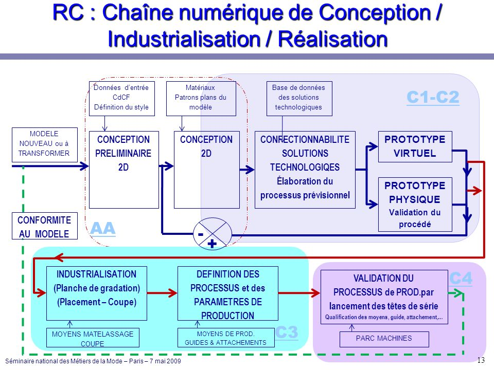 RC : Chaîne numérique de Conception / Industrialisation / Réalisation