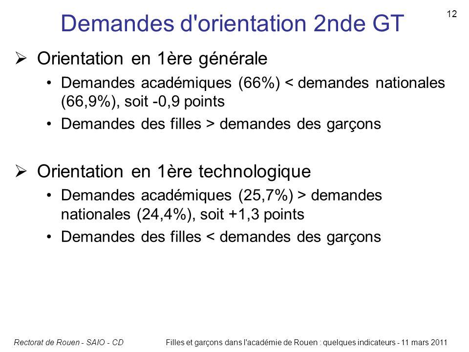 Demandes d orientation 2nde GT